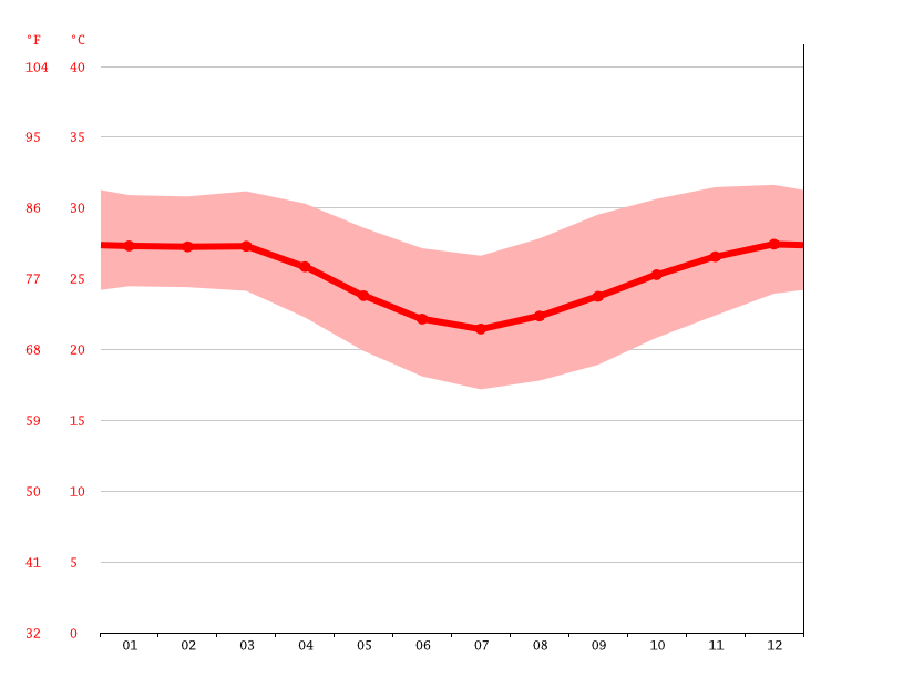 Temperature graph, Toliara