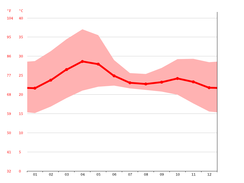 Temperature graph, Pune