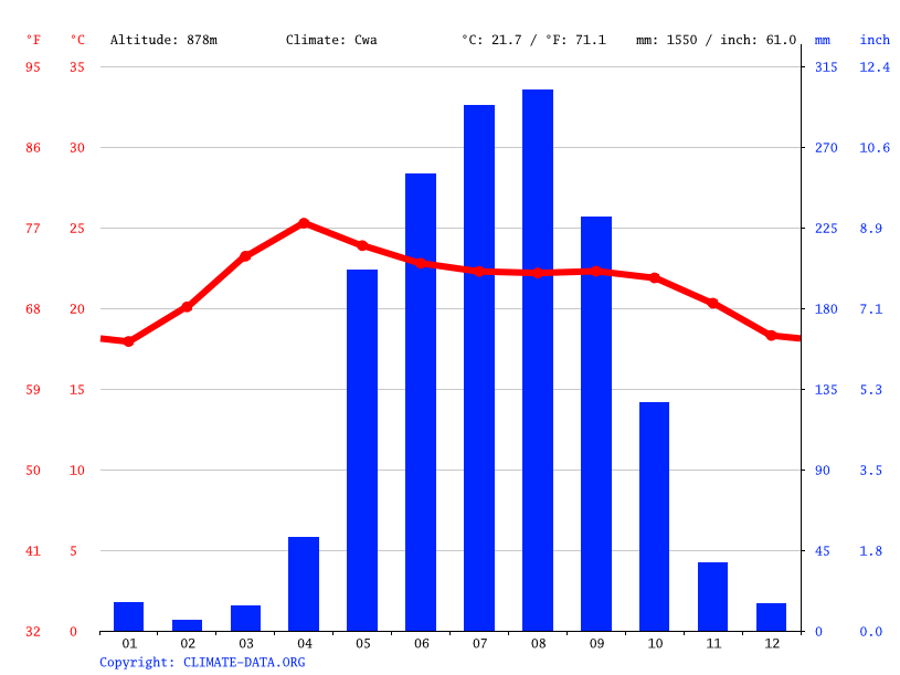 Climate graph // Weather by Month, Loikaw