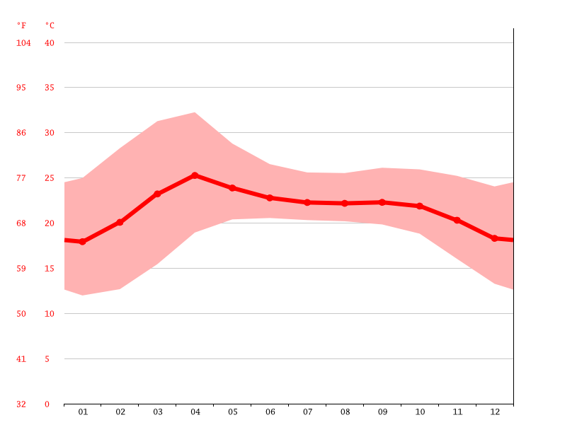 Temperature graph, Loikaw