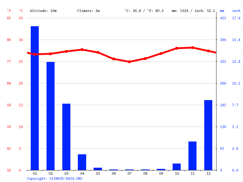 Climate graph // Weather by Month, Mahajanga