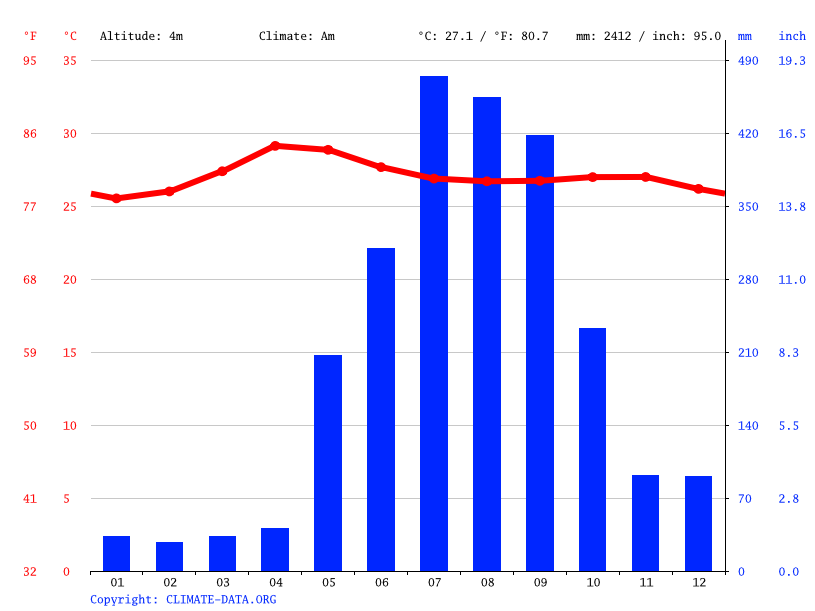 Climate graph // Weather by Month, Valenzuela