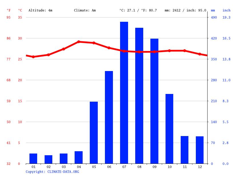 Climate graph, Valenzuela