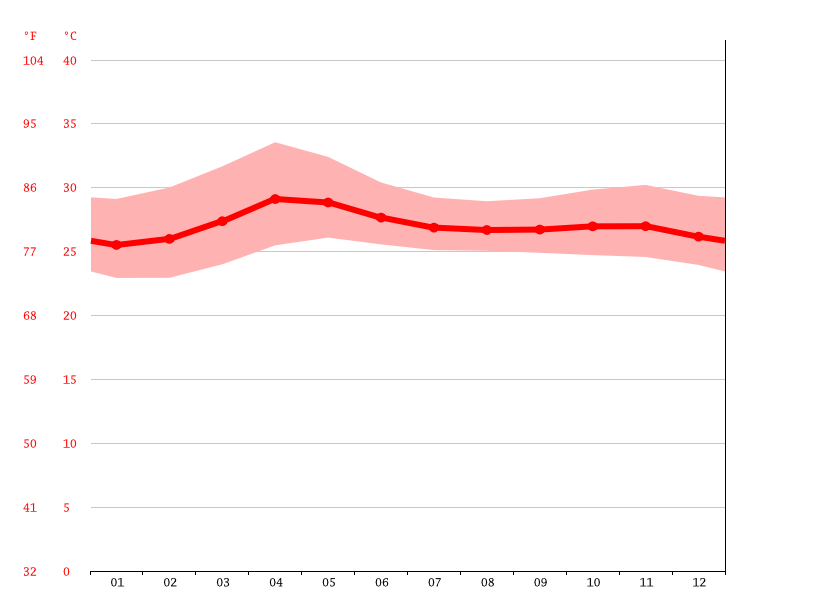 Temperature graph, Valenzuela