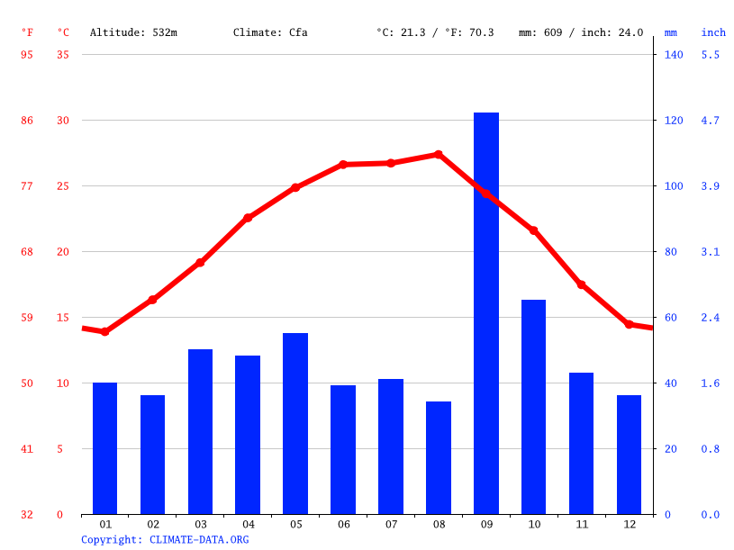 Climate graph // Weather by Month, Monterrey