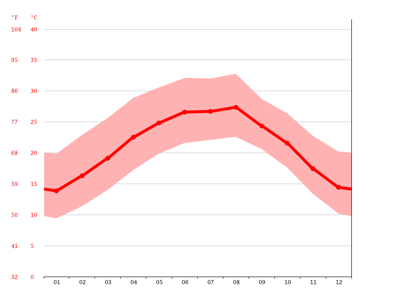 Temperature graph, Monterrey