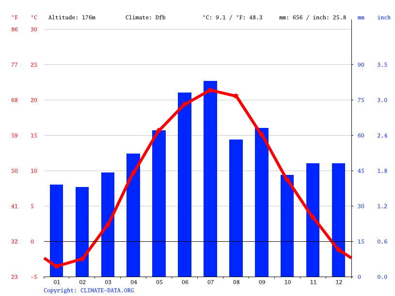 Climate graph // Weather by Month, Bila Tserkva