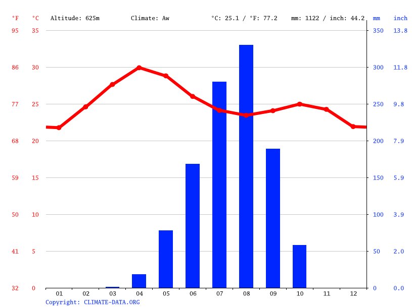 Climate graph // Weather by Month, Bauchi