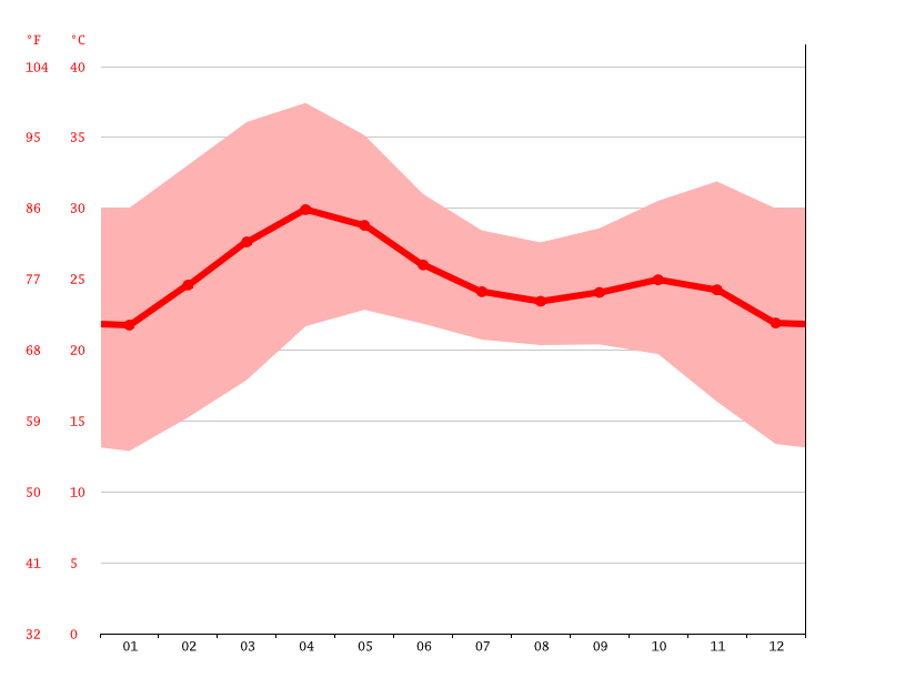 Temperature graph, Bauchi