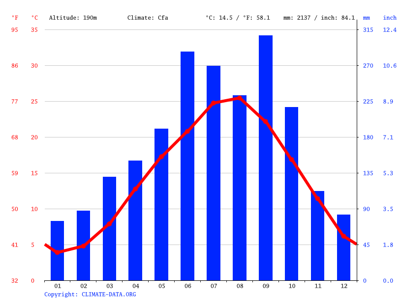 Climate graph // Weather by Month, Kamiyama