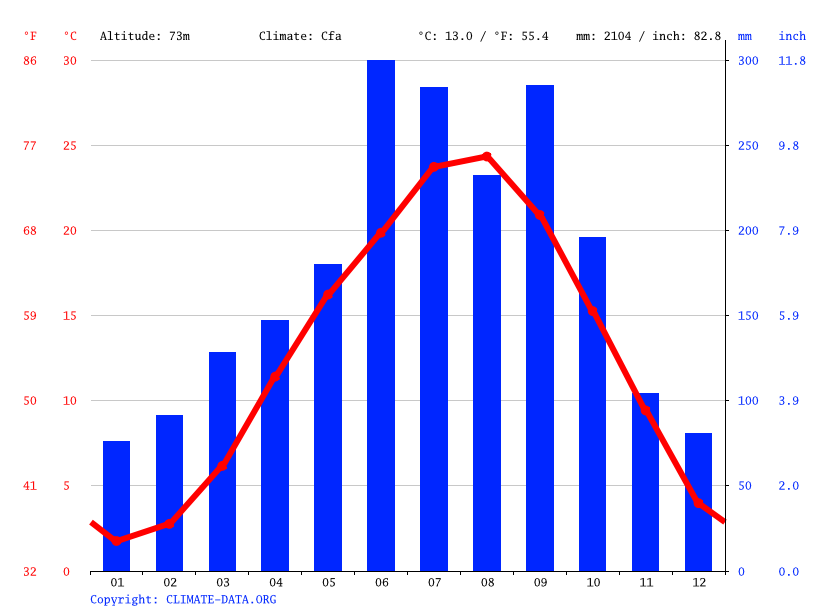 Climate graph // Weather by Month, Higashimiyoshi