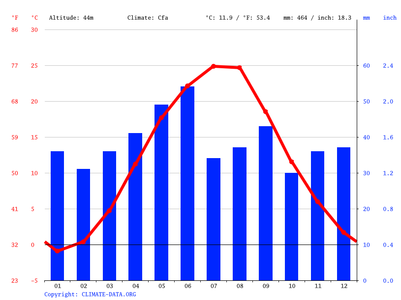 Climate graph // Weather by Month, Kherson