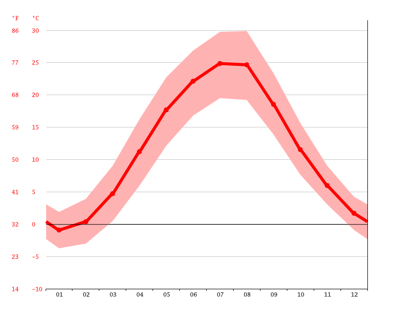 Temperature graph, Kherson