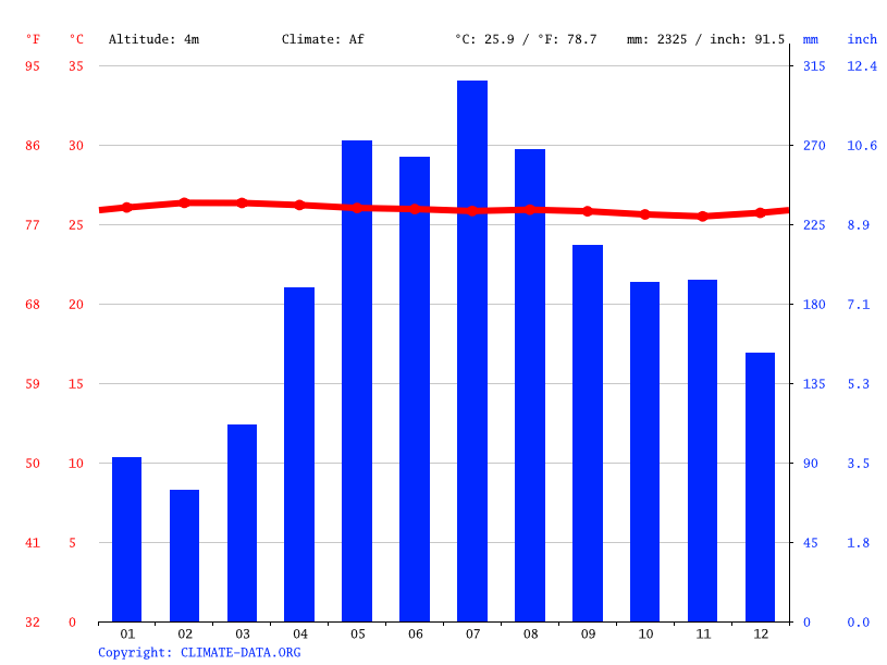Climate graph // Weather by Month, Turbo