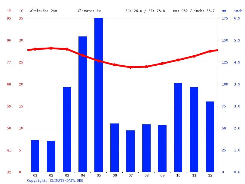 Climate graph // Weather by Month, Tanga
