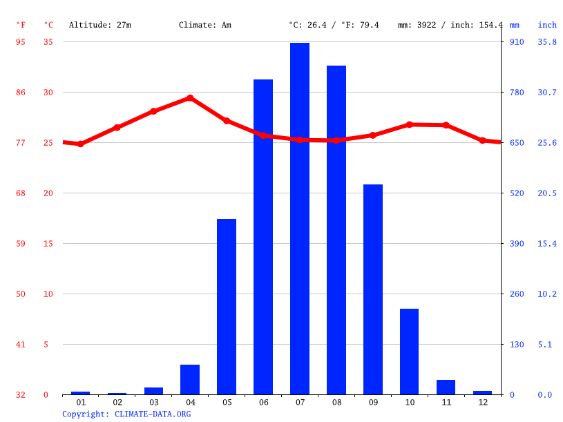 Climate graph // Weather by Month, Thaton
