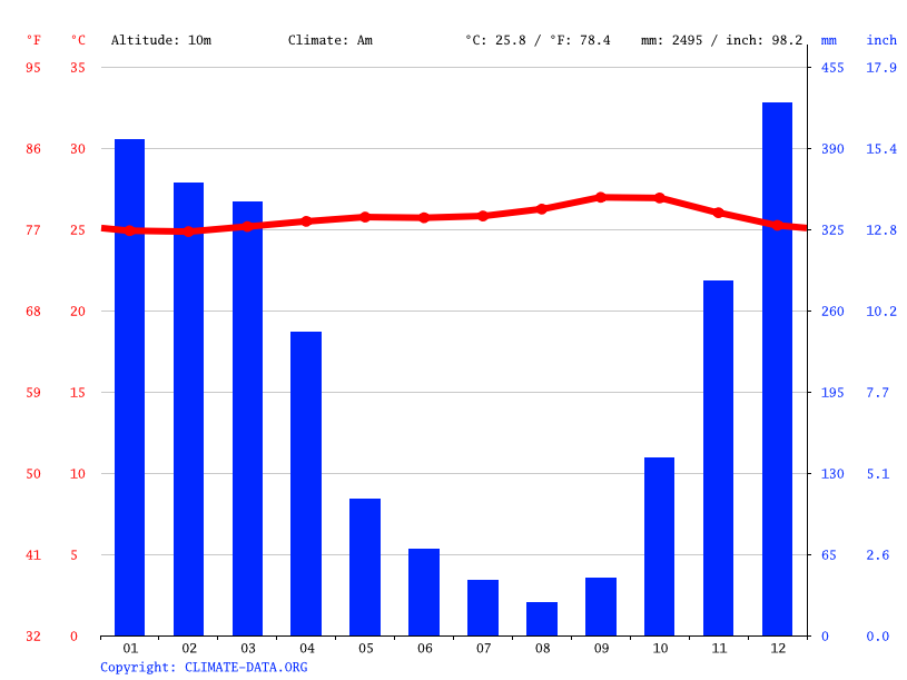 Climate graph // Weather by Month, Semarang