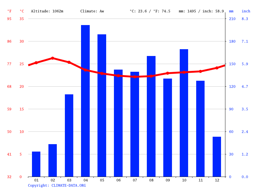 Climate graph // Weather by Month, Kapir