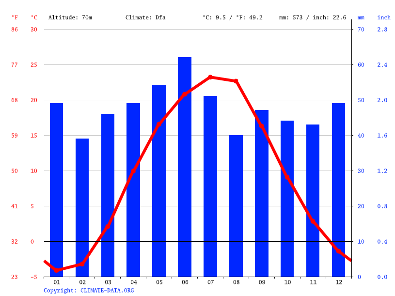 Climate graph // Weather by Month, Sloviansk