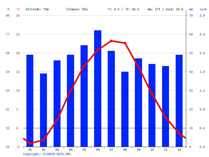 Climate graph, Sloviansk
