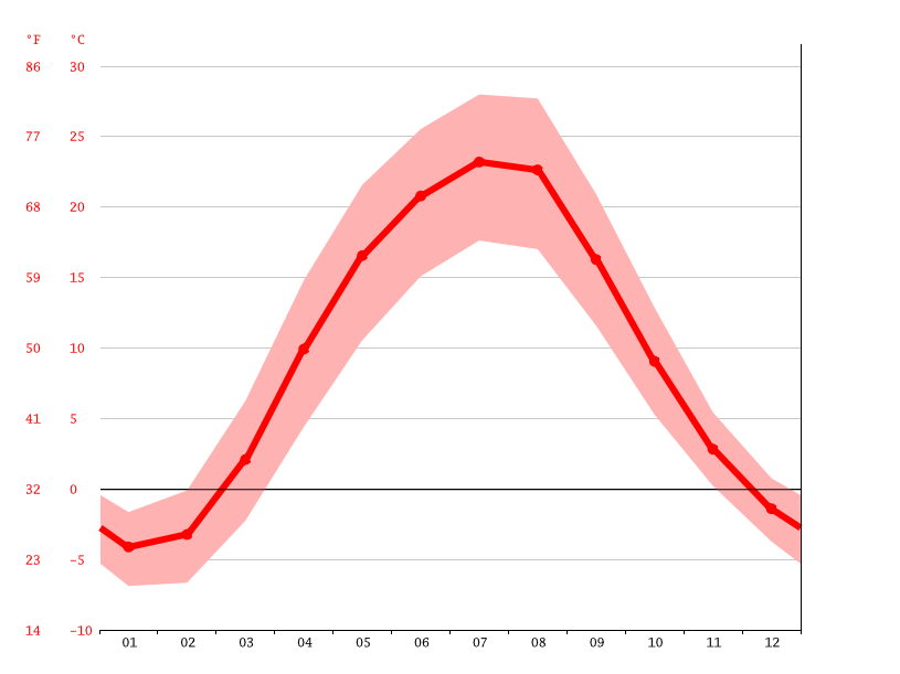 Temperature graph, Sloviansk