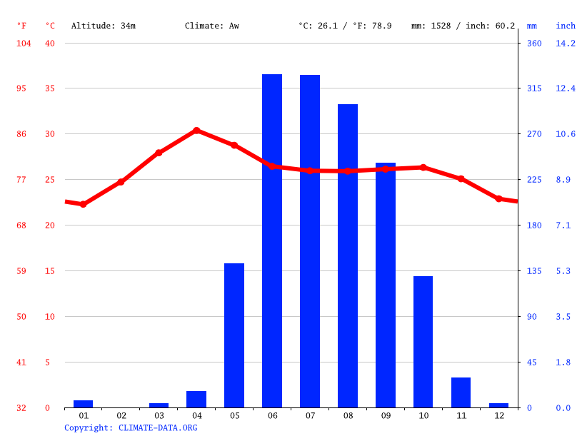 Climate graph // Weather by Month, Pyay