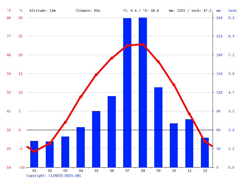 Climate graph // Weather by Month, Hamhung