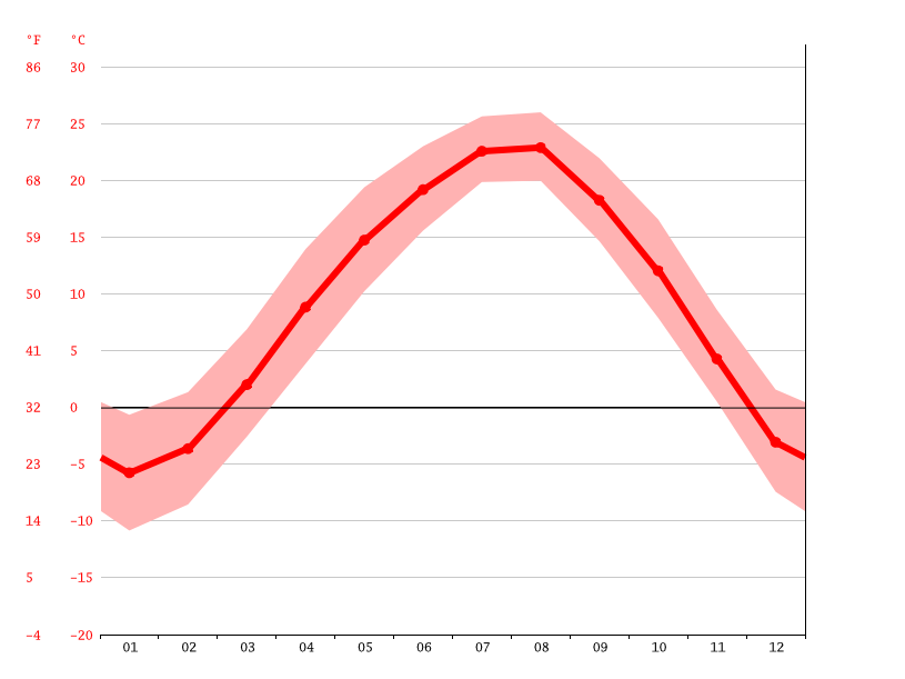 average temperature, Hamhung