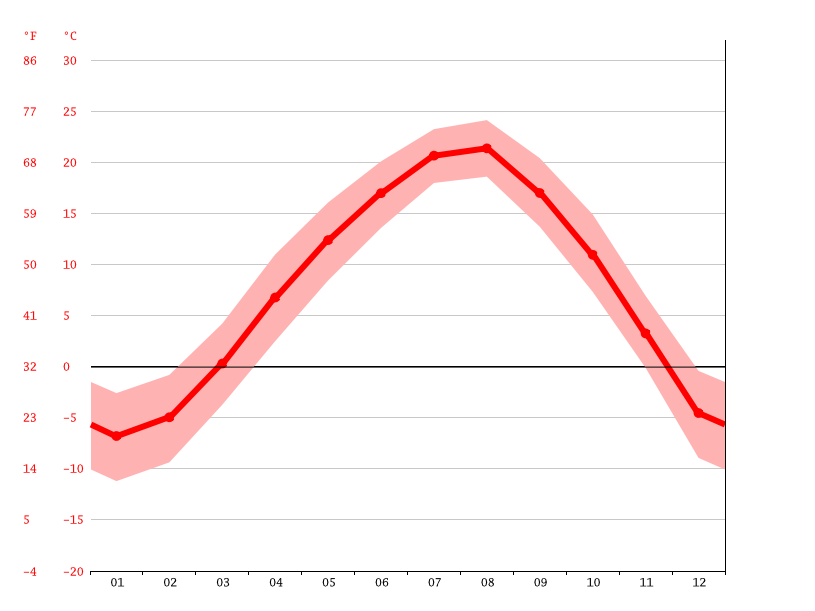 Temperature graph, Kimchaek