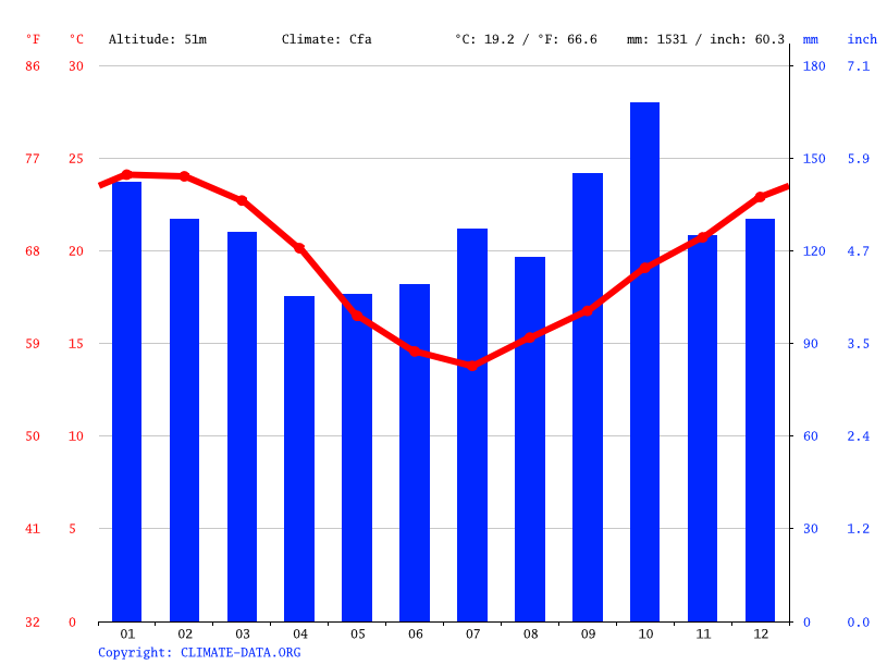 Climate graph // Weather by Month, Glorinha