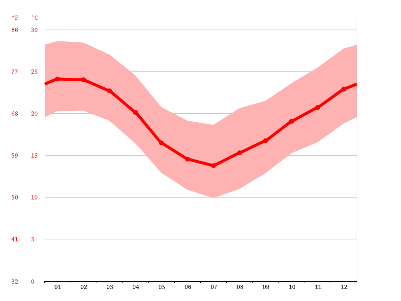 Temperature graph, Glorinha
