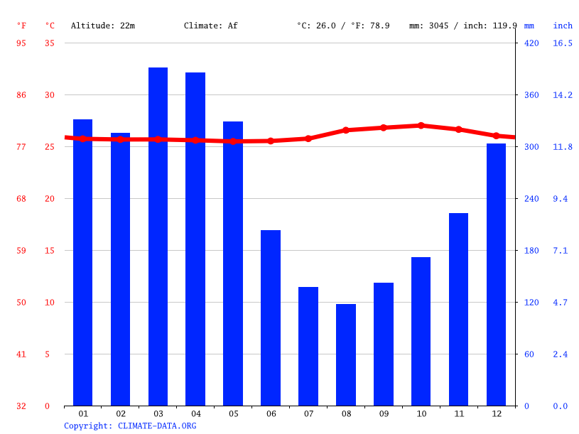 Climate graph // Weather by Month, Anamã