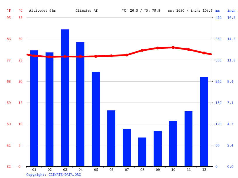 Climate graph // Weather by Month, Itapiranga