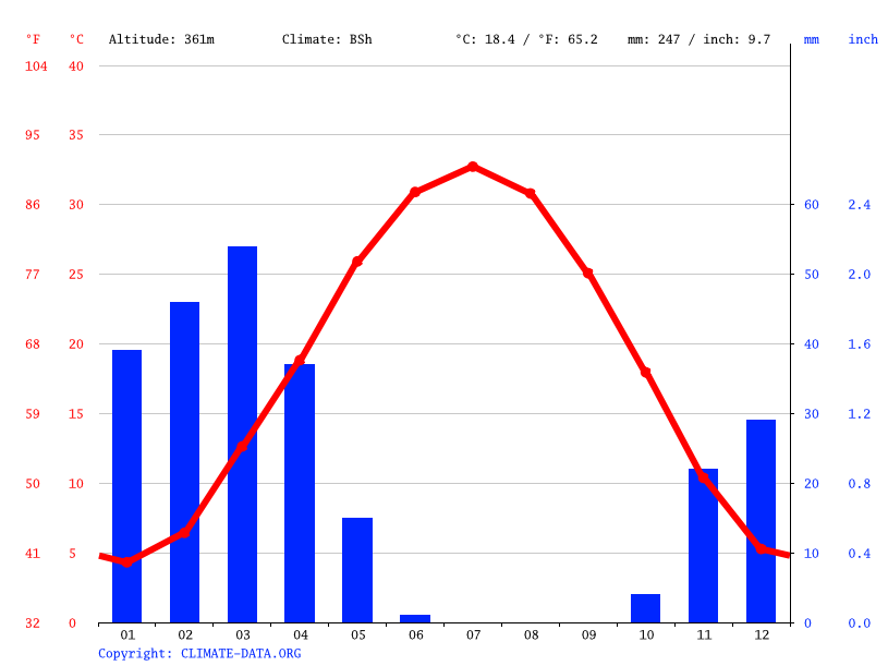 Climate graph // Weather by Month, Sheberghan