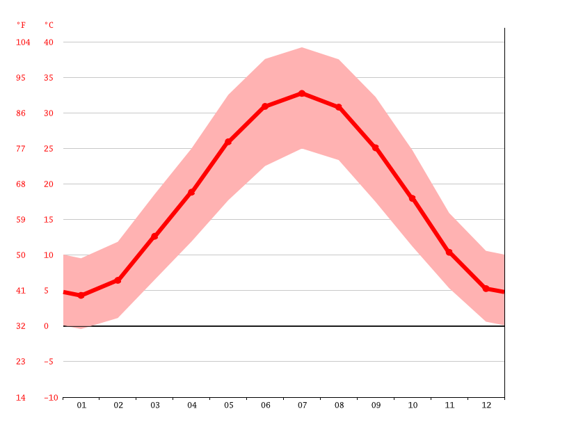 Temperature graph, شبرغان