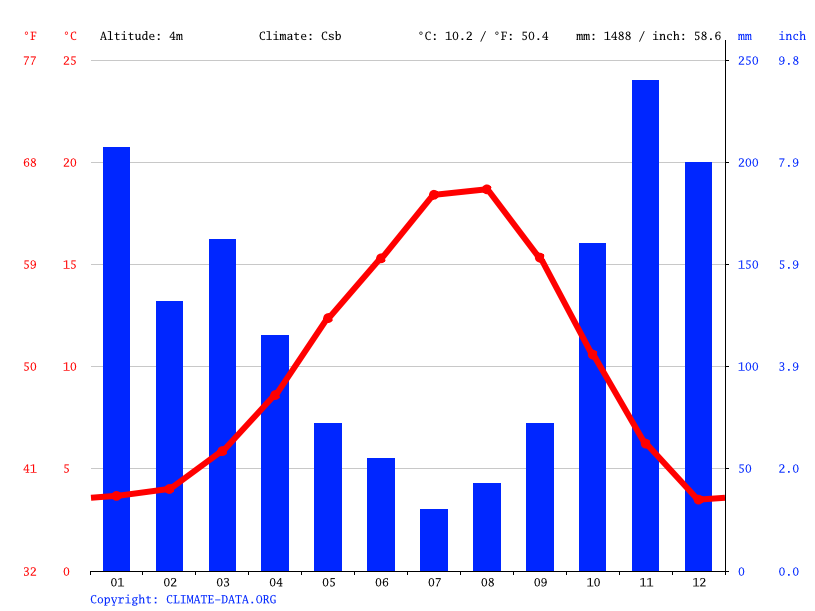 Climate graph // Weather by Month, Delta