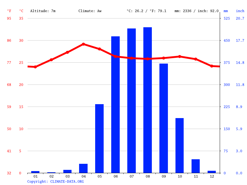 Climate graph // Weather by Month, Pathein ( Bassein)
