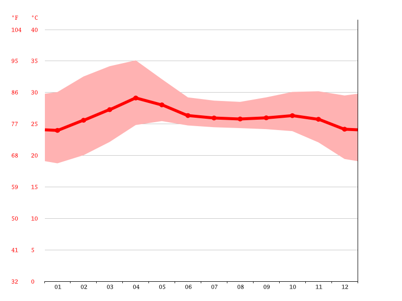 Temperature graph, Pathein ( Bassein)