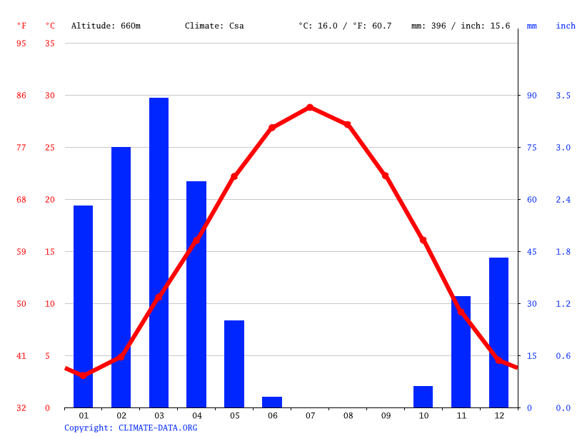 Climate graph // Weather by Month, Ghormach