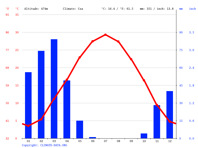 Climate graph // Weather by Month, Murghab (مرغاب)