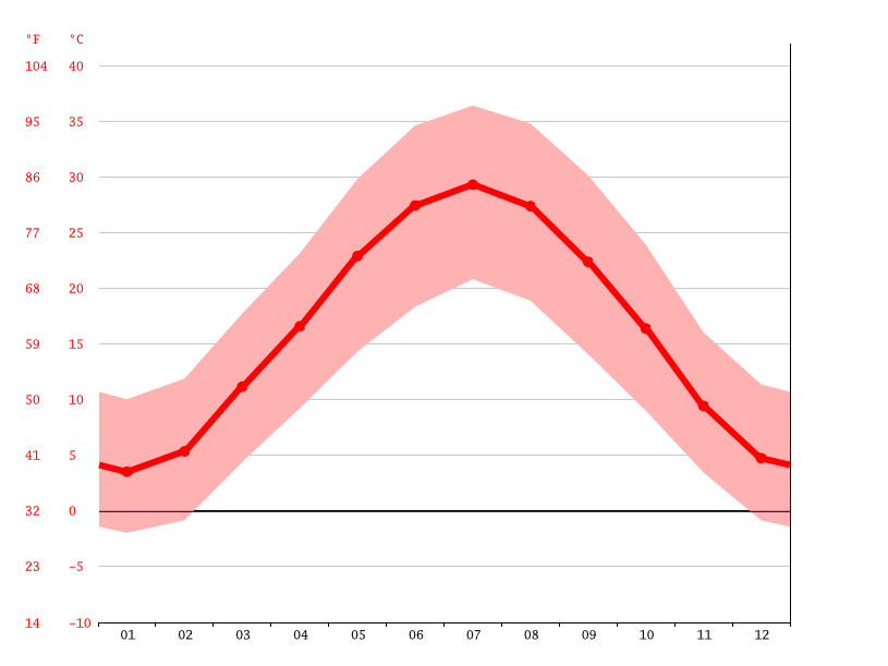 average temperature, Murghab (مرغاب)