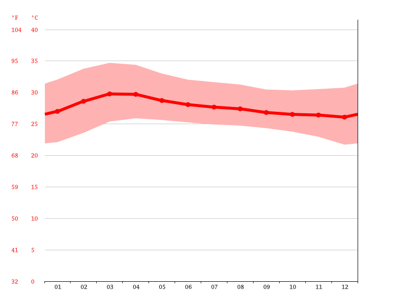 Temperature graph, Kampong Thom