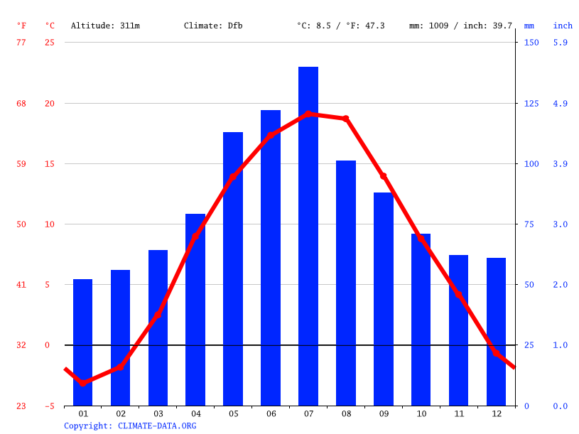 Climate graph // Weather by Month, Drohobych