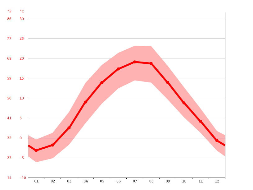 average temperature, Drohobych