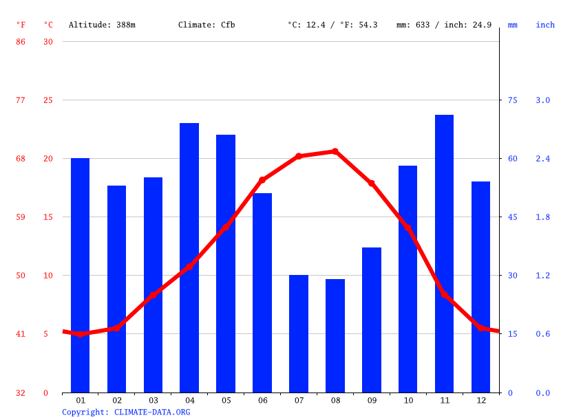 Climate graph // Weather by Month, Logroño