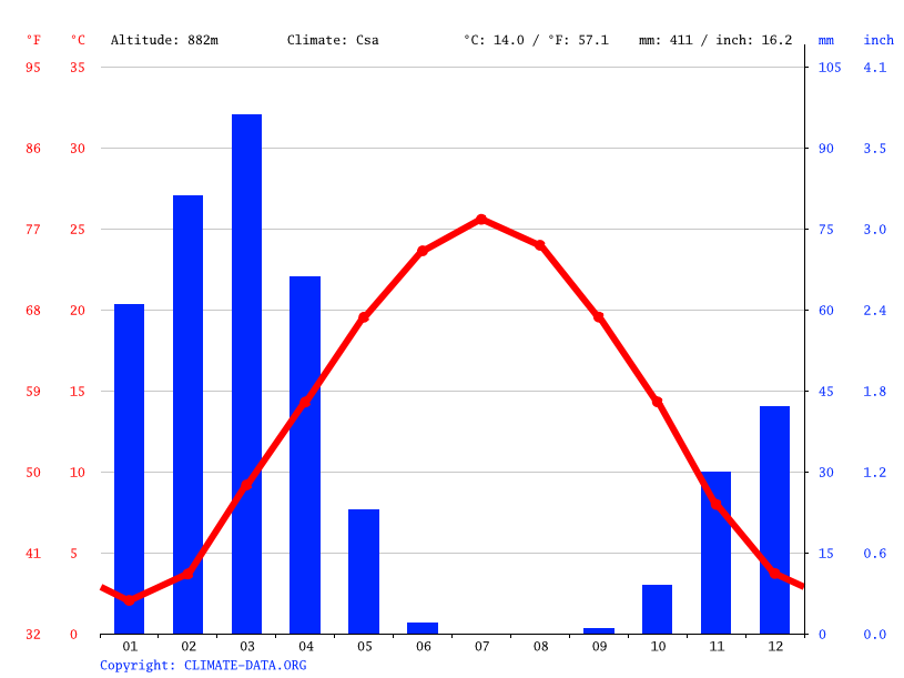 Climate graph // Weather by Month, Qala i Naw