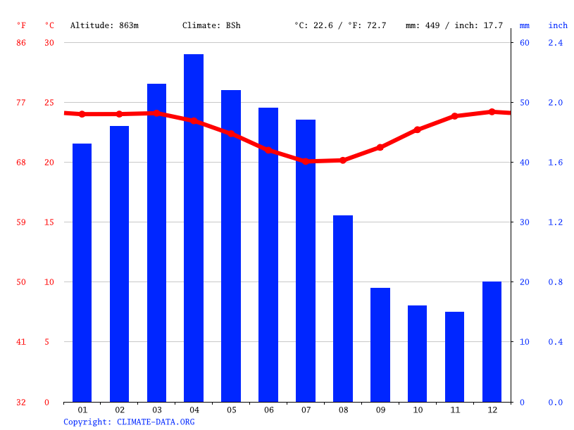Climate graph // Weather by Month, Iatecá