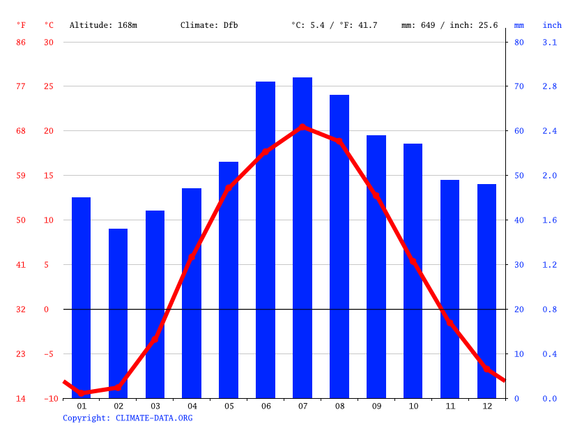Climate graph // Weather by Month, Inza