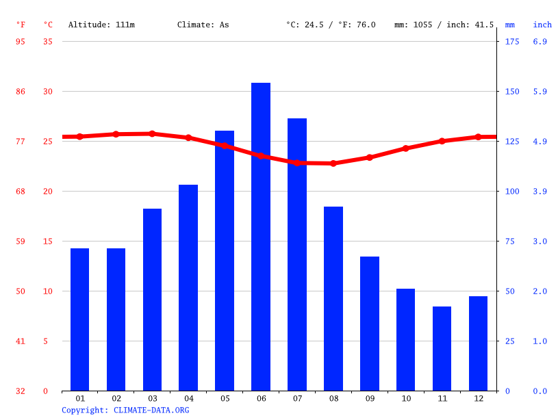 Climate graph // Weather by Month, Frexeiras
