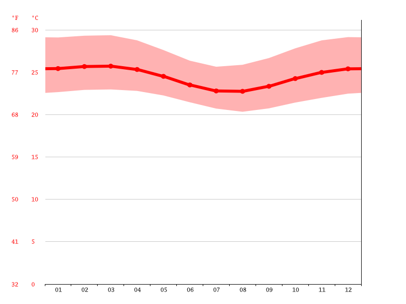 Temperature graph, Frexeiras